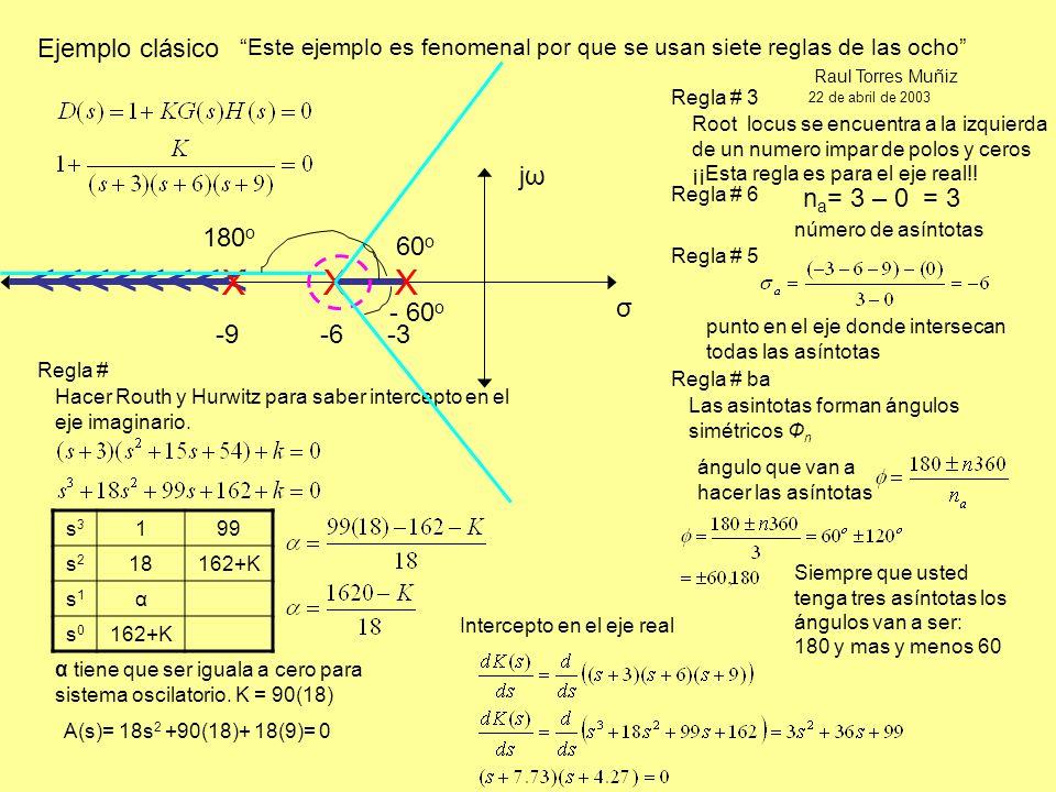 Las asintotas forman ángulos simétricos Ф n Ejemplo clásico -9 -6 -3 σ jωjω Siempre que usted tenga tres asíntotas los ángulos van a ser: 180 y mas y menos 60 Este ejemplo es fenomenal por que se usan siete reglas de las ocho Raul Torres Muñiz 22 de abril de 2003 <<<<<<<< X X X Regla # 3 Regla # 6 n a = 3 – 0 = 3 Regla # 5 punto en el eje donde intersecan todas las asíntotas Regla # ba ángulo que van a hacer las asíntotas Root locus se encuentra a la izquierda de un numero impar de polos y ceros ¡¡Esta regla es para el eje real!.
