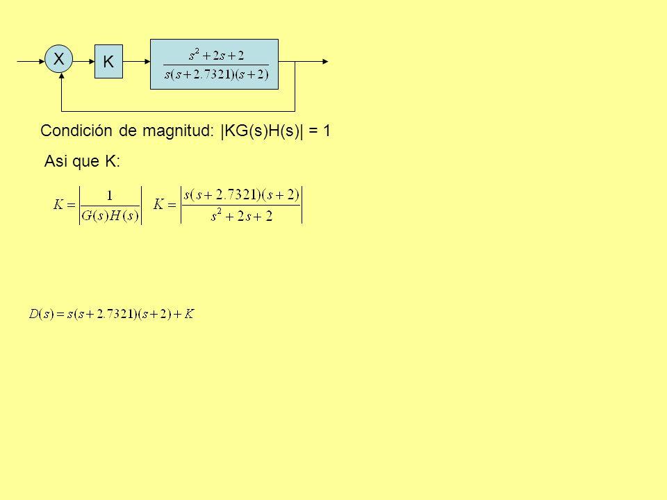 K X Condición de magnitud: |KG(s)H(s)| = 1 Asi que K: