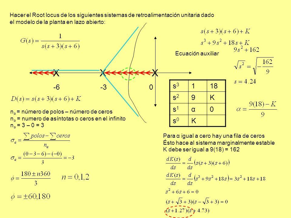 Hacer el Root locus de los siguientes sistemas de retroalimentación unitaria dado el modelo de la planta en lazo abierto: X X X -6 -3 0 <<<<<<<<<<<< n a = número de polos – número de ceros n a = numero de asíntotas o ceros en el infinito n a = 3 – 0 = 3 s3s3 118 s2s2 9K s1s1 α0 s0s0 K Para α igual a cero hay una fila de ceros Ésto hace al sistema marginalmente estable K debe ser igual a 9(18) = 162 Ecuación auxiliar