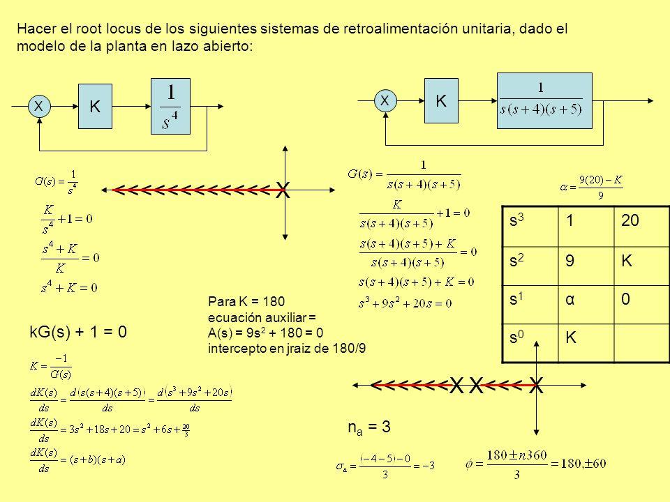 Hacer el root locus de los siguientes sistemas de retroalimentación unitaria, dado el modelo de la planta en lazo abierto: K X <<<<<<<<<<<< X K X <<<<<<X X<<< X n a = 3 kG(s) + 1 = 0 s3s3 120 s2s2 9K s1s1 α0 s0s0 K Para K = 180 ecuación auxiliar = A(s) = 9s 2 + 180 = 0 intercepto en jraiz de 180/9