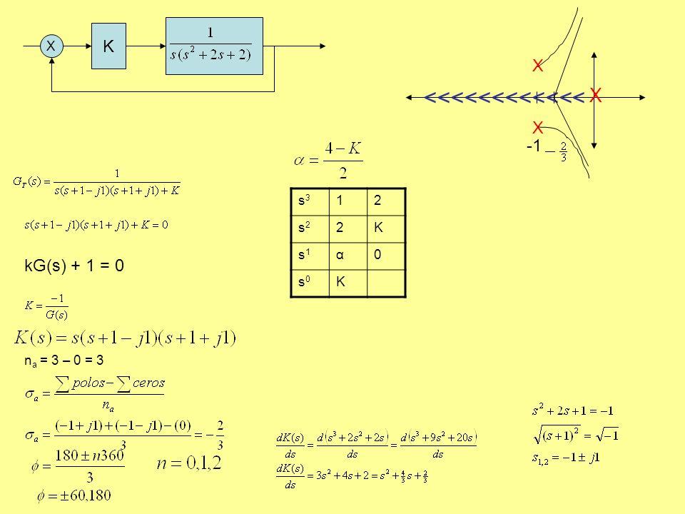 K X kG(s) + 1 = 0 X XXXX n a = 3 – 0 = 3 <<<<<<<<<<<< s3s3 12 s2s2 2K s1s1 α0 s0s0 K