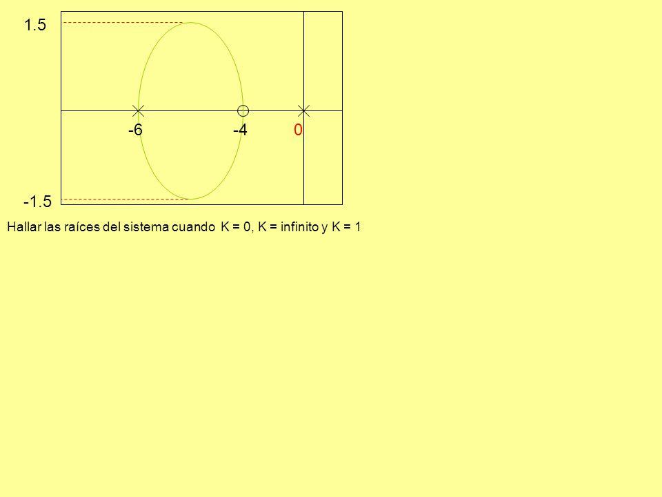 -6-4 -1.5 1.5 0 Hallar las raíces del sistema cuando K = 0, K = infinito y K = 1