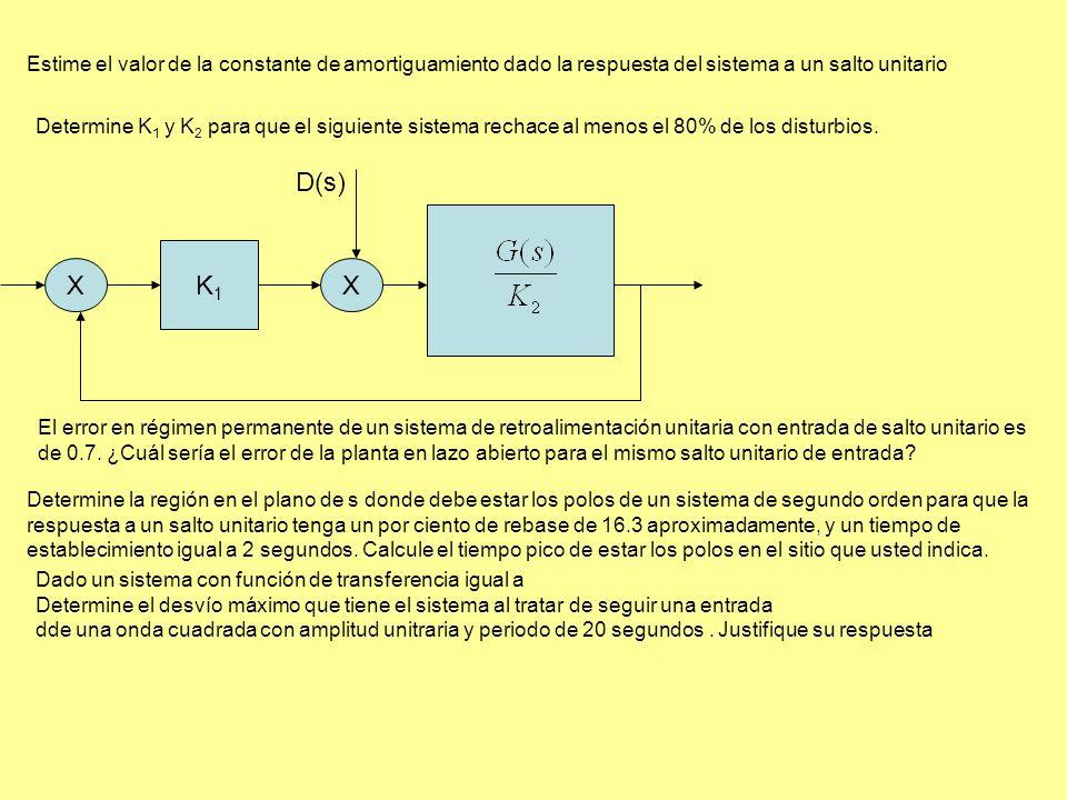 Estime el valor de la constante de amortiguamiento dado la respuesta del sistema a un salto unitario Determine K 1 y K 2 para que el siguiente sistema rechace al menos el 80% de los disturbios.