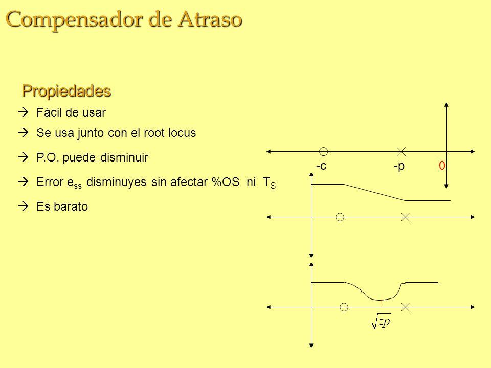 Compensador de Atraso -c-p0 Fácil de usar Error e ss disminuyes sin afectar %OS ni T S Es barato Propiedades Se usa junto con el root locus P.O.