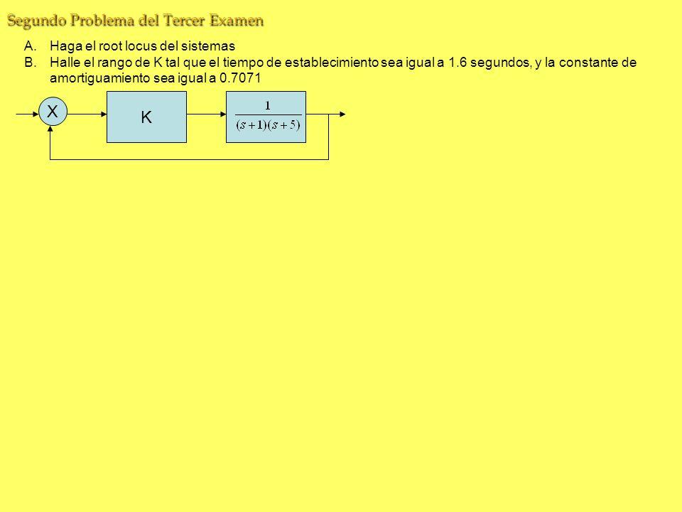 K X Segundo Problema del Tercer Examen A.Haga el root locus del sistemas B.Halle el rango de K tal que el tiempo de establecimiento sea igual a 1.6 segundos, y la constante de amortiguamiento sea igual a 0.7071