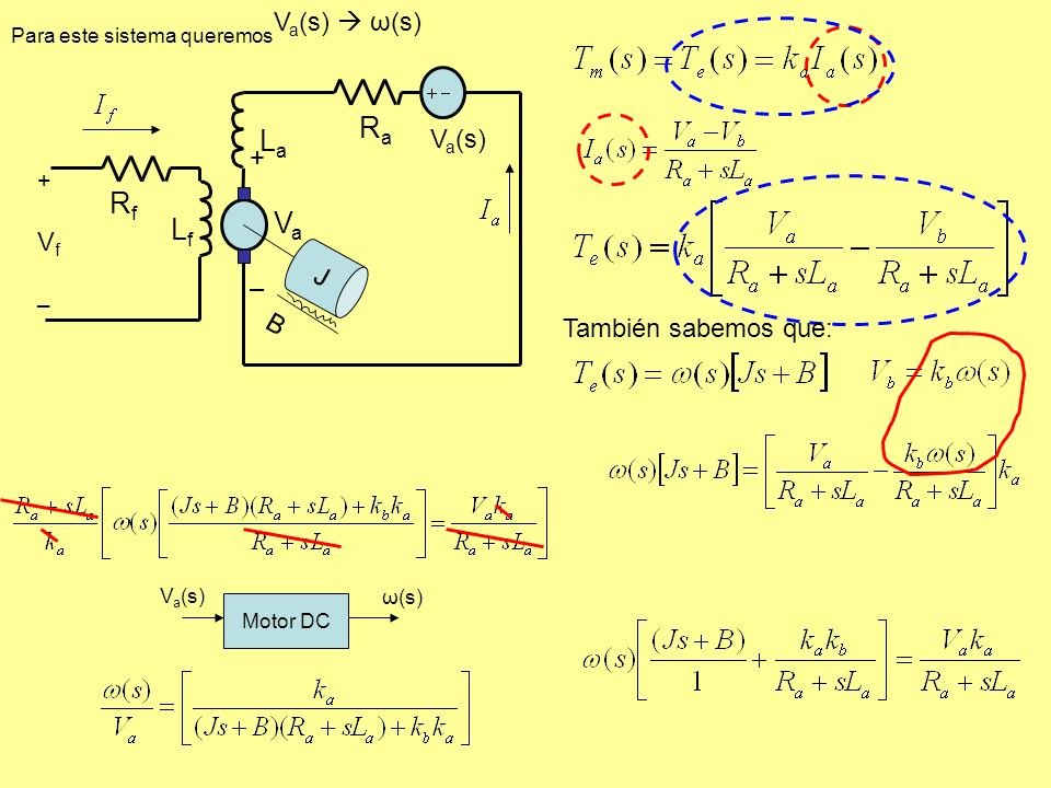 LfLf J B +Vf–+Vf– RfRf RaRa LaLa V a (s) + V a – V a (s) ω(s) Para este sistema queremos Motor DC V a (s) ω(s) También sabemos que: