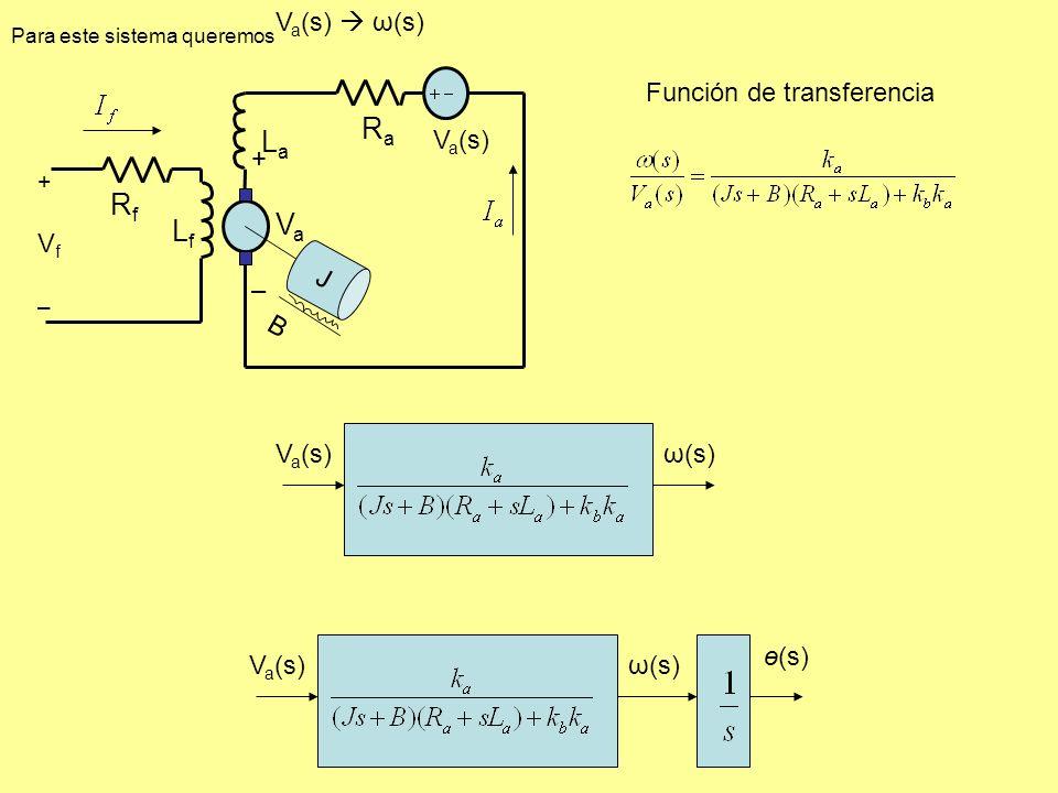 V a (s)ω(s) Función de transferencia V a (s)ω(s) ө(s) LfLf J B +Vf–+Vf– RfRf RaRa LaLa V a (s) + V a – V a (s) ω(s) Para este sistema queremos