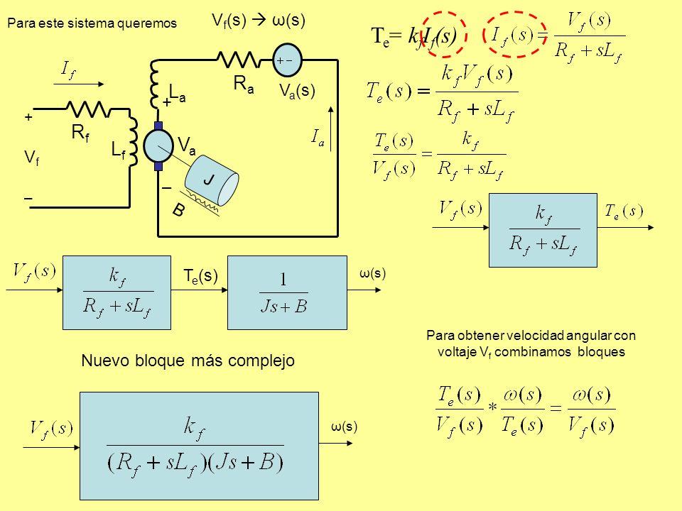 V f (s) ω(s) T e = k f I f (s) LfLf J B +Vf–+Vf– RfRf RaRa LaLa V a (s) + V a – Para este sistema queremos T e (s) ω(s) Nuevo bloque más complejo ω(s) Para obtener velocidad angular con voltaje V f combinamos bloques