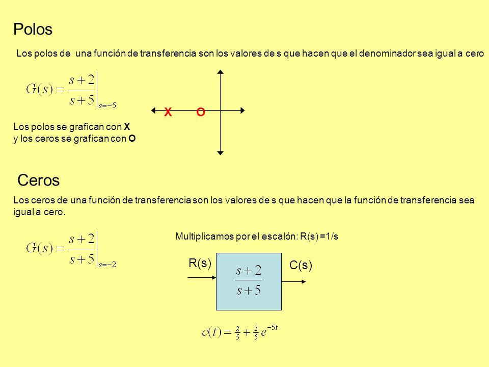 Polos Los polos de una función de transferencia son los valores de s que hacen que el denominador sea igual a cero Ceros Los ceros de una función de transferencia son los valores de s que hacen que la función de transferencia sea igual a cero.