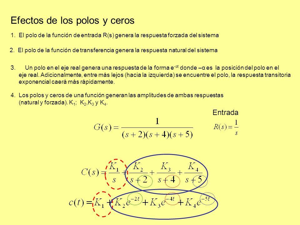 1. El polo de la función de entrada R(s) genera la respuesta forzada del sistema Efectos de los polos y ceros 4. Los polos y ceros de una función gene