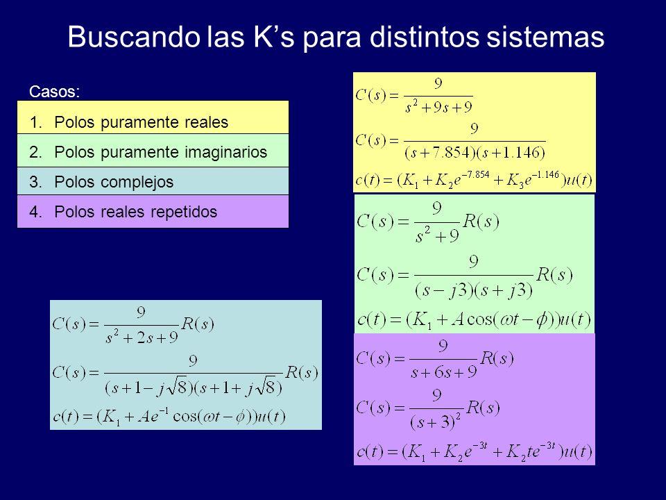 Buscando las Ks para distintos sistemas Casos: 1.Polos puramente reales 2.Polos puramente imaginarios 3.Polos complejos 4.Polos reales repetidos