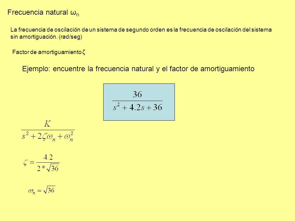 La frecuencia de oscilación de un sistema de segundo orden es la frecuencia de oscilación del sistema sin amortiguación.