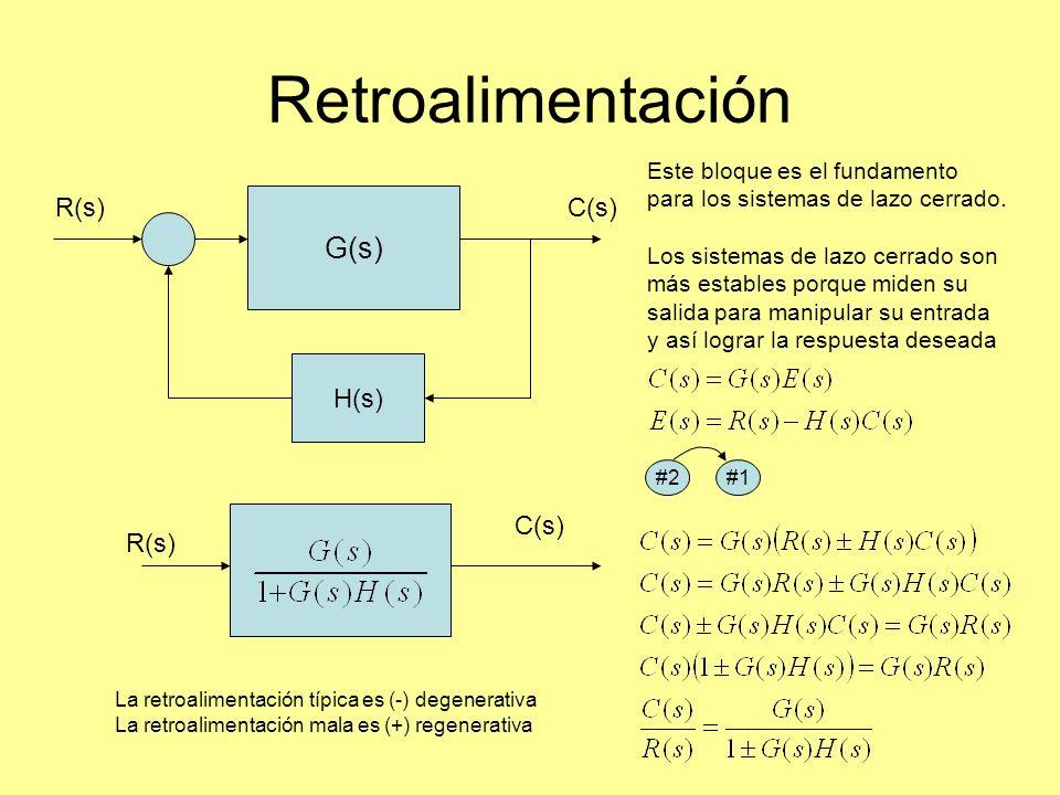 Retroalimentación G(s) H(s) R(s)C(s) R(s) C(s) Este bloque es el fundamento para los sistemas de lazo cerrado.