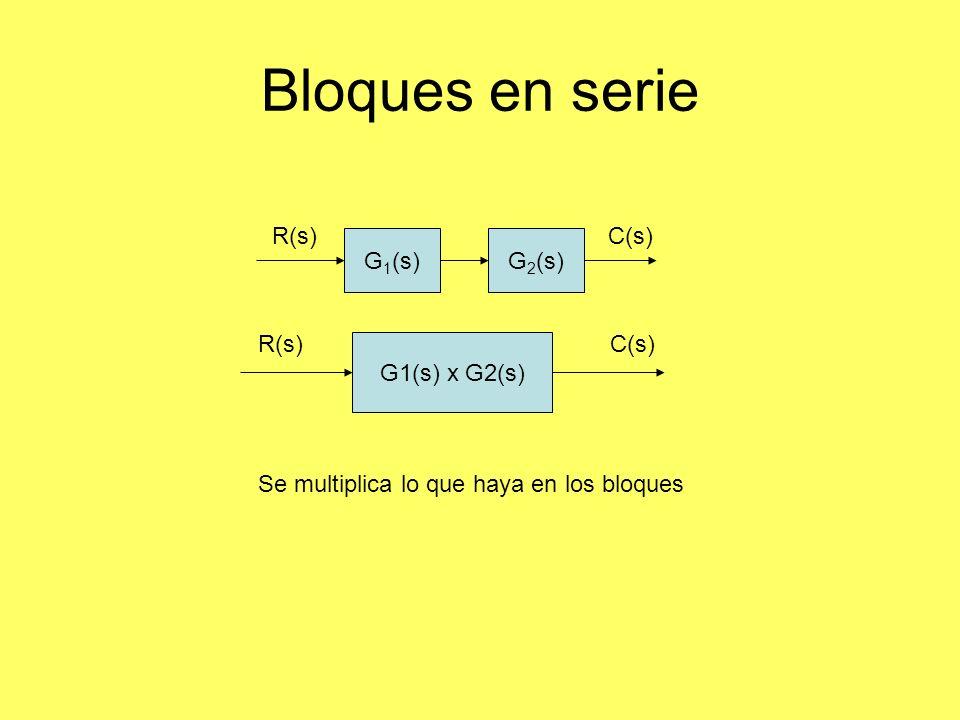Bloques en serie G 1 (s)G 2 (s) R(s)C(s) G1(s) x G2(s) R(s)C(s) Se multiplica lo que haya en los bloques