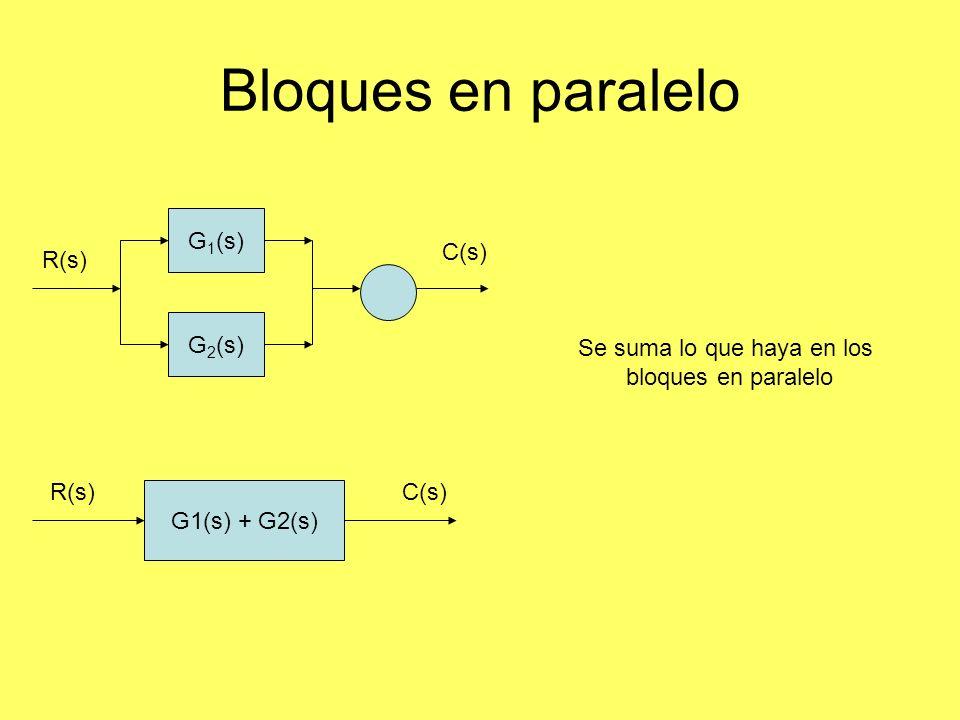 Bloques en paralelo G1(s) + G2(s) R(s)C(s) G 1 (s) G 2 (s) R(s) C(s) Se suma lo que haya en los bloques en paralelo
