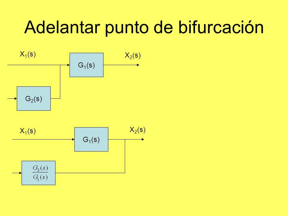 Adelantar punto de bifurcación G 1 (s) G 2 (s) X 2 (s) X 1 (s) G 1 (s) X 2 (s) X 1 (s)