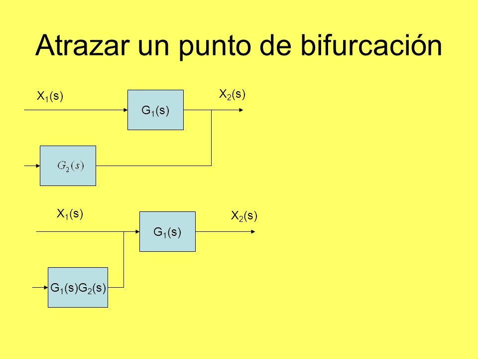 Atrazar un punto de bifurcación G 1 (s) G 1 (s)G 2 (s) X 2 (s) X 1 (s) G 1 (s) X 2 (s) X 1 (s)