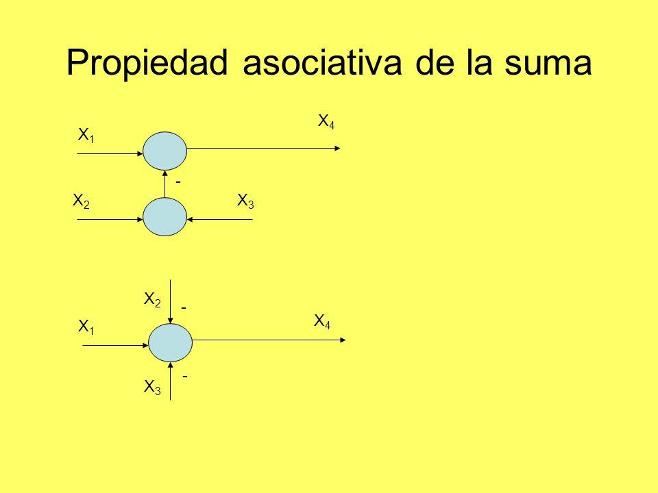 Propiedad asociativa de la suma X4X4 X1X1 X2X2 X3X3 X4X4 X1X1 X2X2 X3X3 - - -