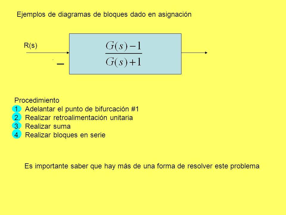 Ejemplos de diagramas de bloques dado en asignación Procedimiento 1.Adelantar el punto de bifurcación #1 2.Realizar retroalimentación unitaria 3.Realizar suma 4.Realizar bloques en serie G(s) XX R(s) Y(s) 1 1 Es importante saber que hay más de una forma de resolver este problema