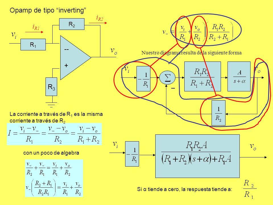 Opamp de tipo inverting R2R2 R1R1 -- + R3R3 con un poco de algebra Nuestro diagrama resulta de la siguiente forma Si α tiende a cero, la respuesta tiende a: i R1 i R2 La corriente a través de R 1 es la misma corriente a través de R 2 –