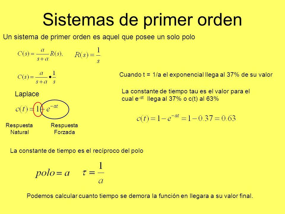 Sistemas de primer orden Un sistema de primer orden es aquel que posee un solo polo Respuesta Forzada Respuesta Natural Cuando t = 1/a el exponencial llega al 37% de su valor La constante de tiempo tau es el valor para el cual e -αt llega al 37% o c(t) al 63% La constante de tiempo es el recíproco del polo Podemos calcular cuanto tiempo se demora la función en llegara a su valor final.