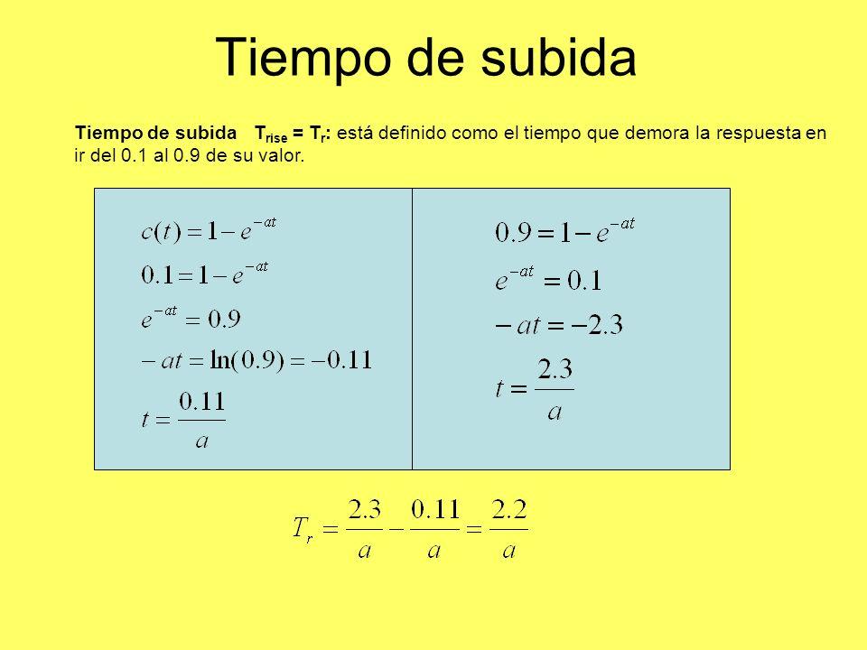 Tiempo de subida Tiempo de subida T rise = T r : está definido como el tiempo que demora la respuesta en ir del 0.1 al 0.9 de su valor.