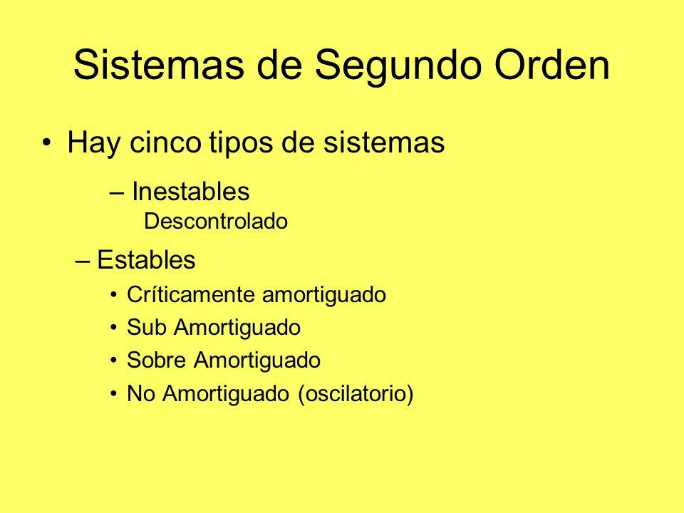 Sistemas de Segundo Orden Hay cinco tipos de sistemas –Estables Críticamente amortiguado Sub Amortiguado Sobre Amortiguado No Amortiguado (oscilatorio) – Inestables Descontrolado