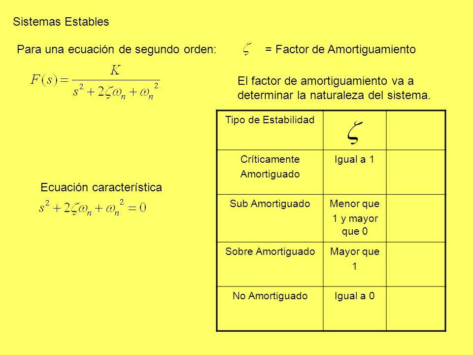 Sistemas Estables Para una ecuación de segundo orden: Ecuación característica = Factor de Amortiguamiento El factor de amortiguamiento va a determinar la naturaleza del sistema.