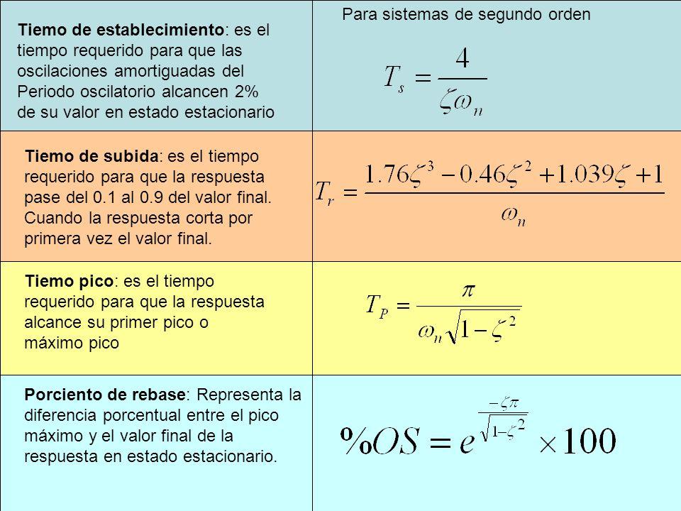 Tiemo de establecimiento: es el tiempo requerido para que las oscilaciones amortiguadas del Periodo oscilatorio alcancen 2% de su valor en estado estacionario Porciento de rebase: Representa la diferencia porcentual entre el pico máximo y el valor final de la respuesta en estado estacionario.