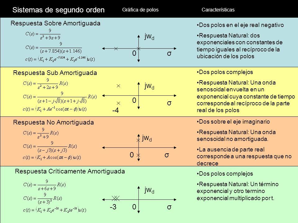 Respuesta Sobre Amortiguada 0σ jw d Respuesta Sub Amortiguada -4 0 σ jw d Respuesta No Amortiguada 0σ jw d Respuesta Críticamente Amortiguada -30σ jw d Sistemas de segundo orden Dos polos en el eje real negativo Respuesta Natural: dos exponenciales con constantes de tiempo iguales al recíproco de la ubicación de los polos Dos polos complejos Respuesta Natural: Una onda senosoidal envuelta en un exponencial cuya constante de tiempo corresponde al recíproco de la parte real de los polos Dos sobre el eje imaginario Respuesta Natural: Una onda senosoidal no amortiguada.