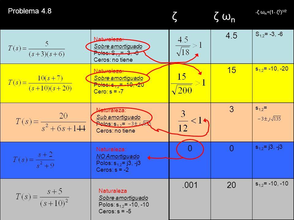 Naturaleza: Sobre amortiguado Polos: S 1,2 = -3, -6 Ceros: no tiene Naturaleza: Sobre amortiguado Polos: s 1,2 = -10, -20 Cero: s = -7 Naturaleza: NO Amortiguado Polos: s 1,2 = j3, -j3 Ceros: s = -2 Naturaleza Sobre amortiguado Polos: s 1,2 = -10, -10 Ceros: s = -5 Problema 4.8 ζζ ω n -ζ ω n +(1- ζ 2 ) 1/2 4.5 S 1,2 = -3, -6 15 s 1,2 = -10, -20 3 s 1,2 = 00 s 1,2 = j3, -j3.00120 s 1,2 = -10, -10 Naturaleza: Sub amortiguado Polos: s 1,2 = Ceros: no tiene