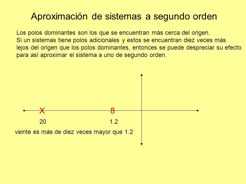 Aproximación de sistemas a segundo orden Los polos dominantes son los que se encuentran más cerca del origen.