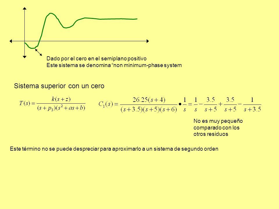 Dado por el cero en el semiplano positivo Este sistema se denomina non minimum-phase system Sistema superior con un cero No es muy pequeño comparado con los otros residuos Este término no se puede despreciar para aproximarlo a un sistema de segundo orden