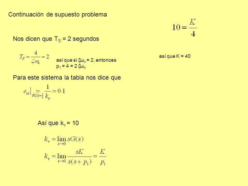 Nos dicen que T S = 2 segundos así que si ζω n = 2, entonces p 1 = 4 = 2 ζω n Para este sistema la tabla nos dice que Así que k v = 10 así que K = 40 Continuación de supuesto problema