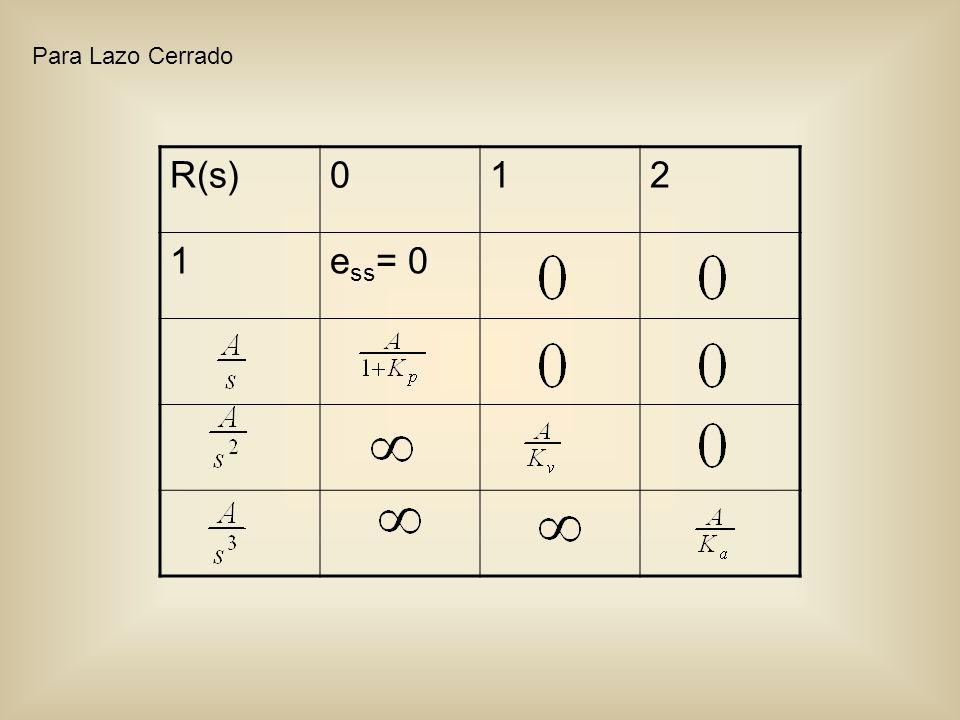 R(s)012 1e ss = 0 Para Lazo Cerrado