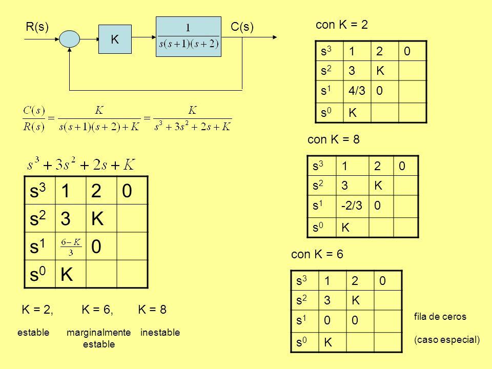 R(s)C(s) K s3s3 120 s2s2 3K s1s1 0 s0s0 K K = 2, K = 6, K = 8 establemarginalmente estable inestable s3s3 120 s2s2 3K s1s1 4/30 s0s0 K con K = 2 s3s3 120 s2s2 3K s1s1 -2/30 s0s0 K con K = 8 s3s3 120 s2s2 3K s1s1 00 s0s0 K con K = 6 fila de ceros (caso especial)