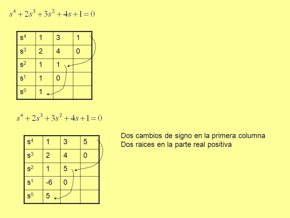 s4s4 131 s3s3 240 s2s2 11 s1s1 10 s0s0 1 s4s4 135 s3s3 240 s2s2 15 s1s1 -60 s0s0 5 Dos cambios de signo en la primera columna Dos raices en la parte real positiva