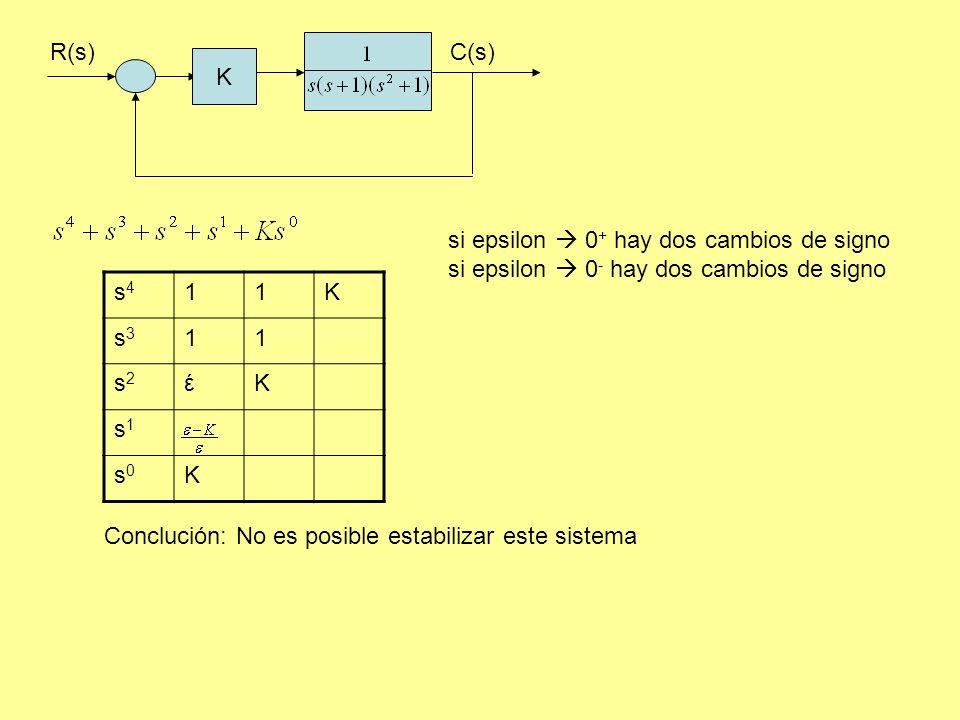 R(s)C(s) K s4s4 11K s3s3 11 s2s2 έ K s1s1 s0s0 K si epsilon 0 + hay dos cambios de signo si epsilon 0 - hay dos cambios de signo Conclución: No es posible estabilizar este sistema