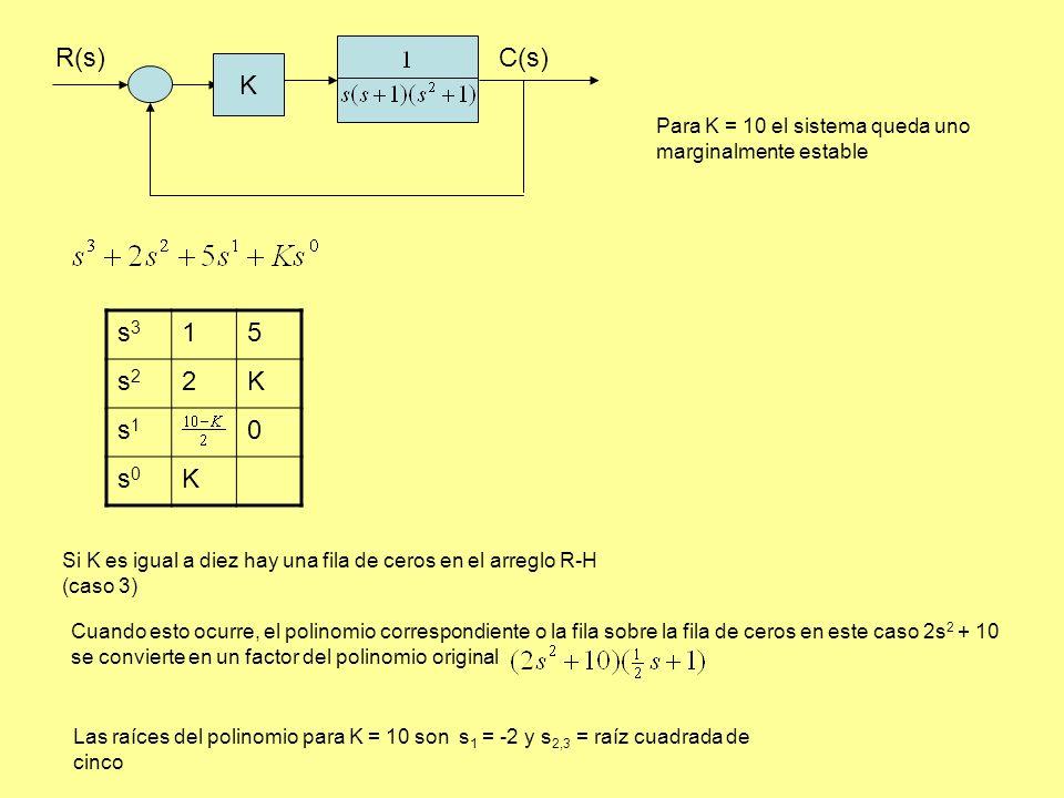 R(s)C(s) K s3s3 15 s2s2 2K s1s1 0 s0s0 K Si K es igual a diez hay una fila de ceros en el arreglo R-H (caso 3) Cuando esto ocurre, el polinomio correspondiente o la fila sobre la fila de ceros en este caso 2s 2 + 10 se convierte en un factor del polinomio original Las raíces del polinomio para K = 10 son s 1 = -2 y s 2,3 = raíz cuadrada de cinco Para K = 10 el sistema queda uno marginalmente estable
