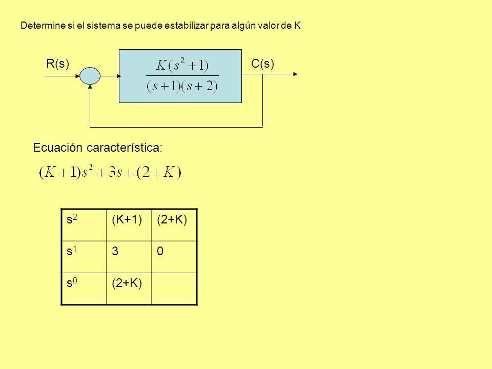 Determine si el sistema se puede estabilizar para algún valor de K R(s)C(s) Ecuación característica: s2s2 (K+1)(2+K) s1s1 30 s0s0