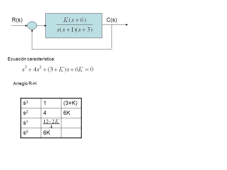 R(s)C(s) Ecuación característica: Arreglo R-H s3s3 1(3+K) s2s2 46K s1s1 s0s0