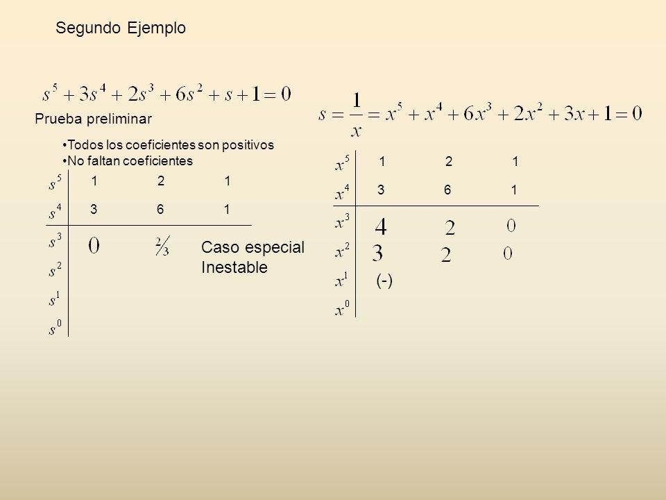 Todos los coeficientes son positivos No faltan coeficientes Prueba preliminar 12 1 361361 Caso especial Inestable 12 1 361361 (-) Segundo Ejemplo