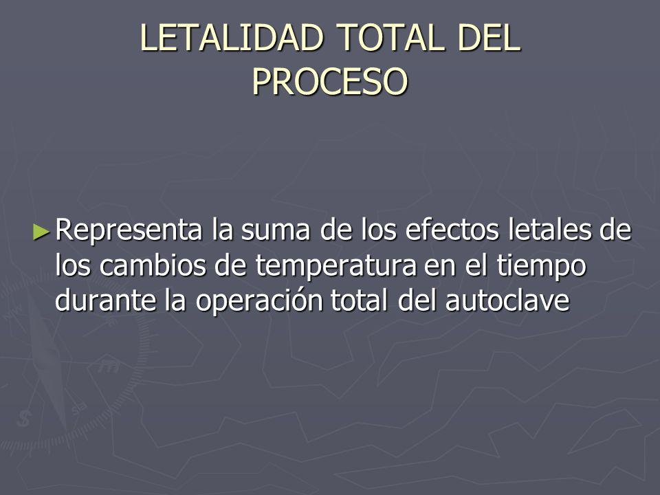 LETALIDAD TOTAL DEL PROCESO Representa la suma de los efectos letales de los cambios de temperatura en el tiempo durante la operación total del autocl