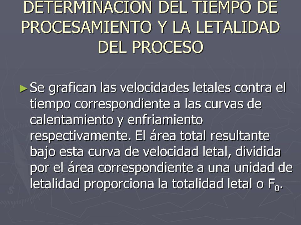 DETERMINACIÓN DEL TIEMPO DE PROCESAMIENTO Y LA LETALIDAD DEL PROCESO Se grafican las velocidades letales contra el tiempo correspondiente a las curvas