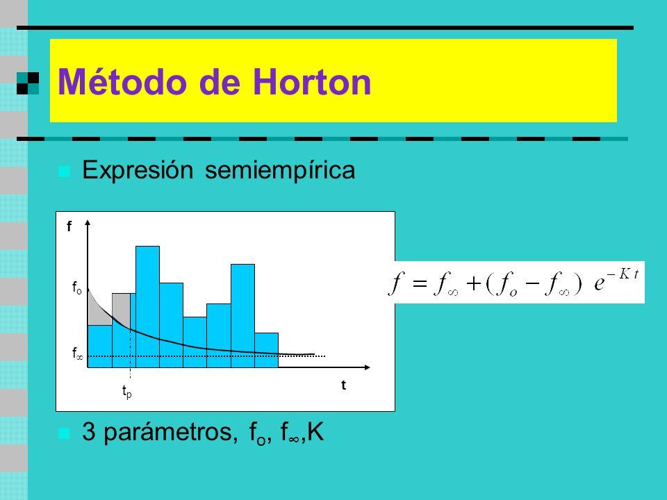 Método de Horton Expresión semiempírica 3 parámetros, f o, f,K fofo f tptp t f