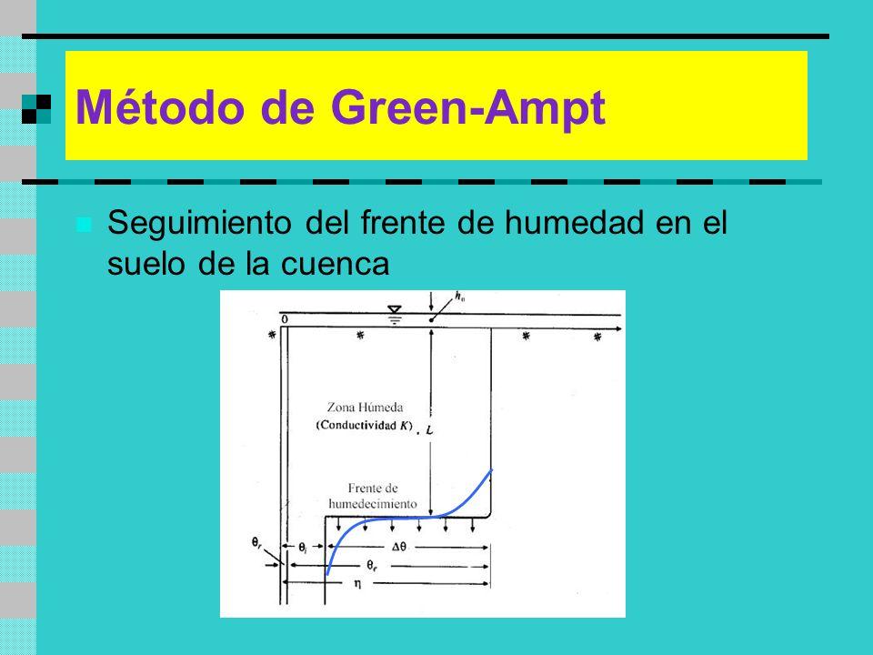 Método de Green-Ampt Seguimiento del frente de humedad en el suelo de la cuenca