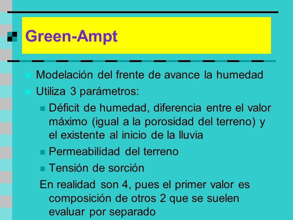 Green-Ampt Modelación del frente de avance la humedad Utiliza 3 parámetros: Déficit de humedad, diferencia entre el valor máximo (igual a la porosidad