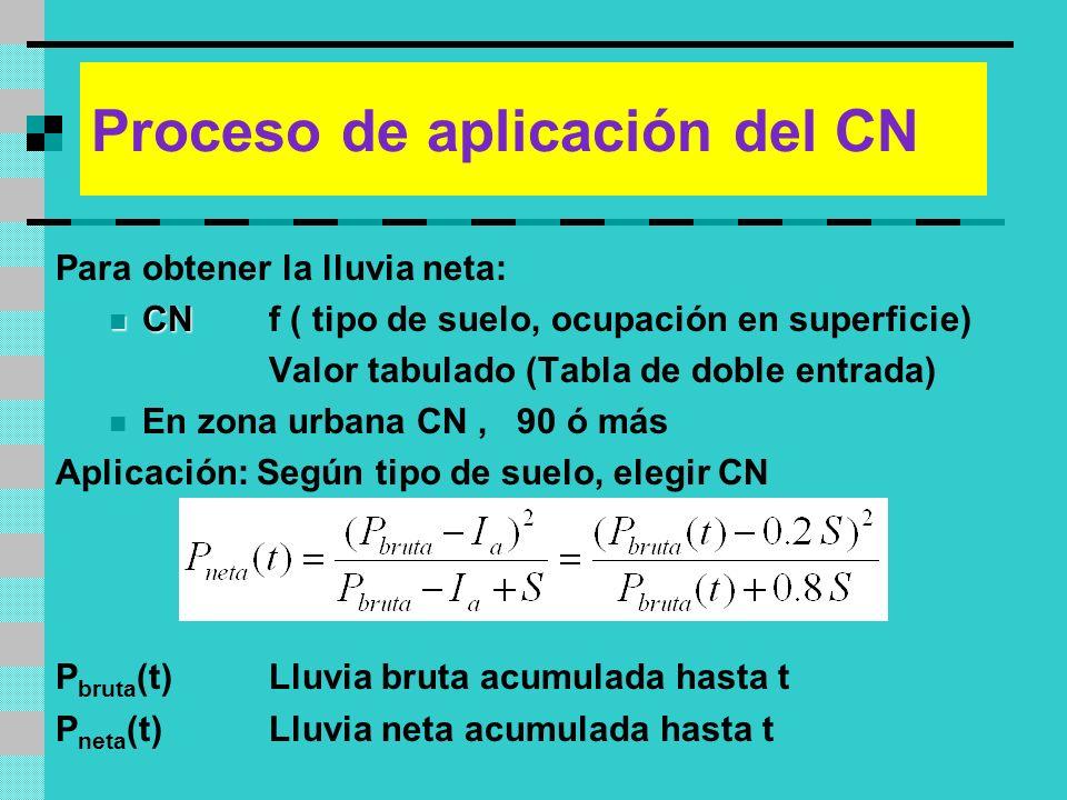 Proceso de aplicación del CN Para obtener la lluvia neta: CN CNf ( tipo de suelo, ocupación en superficie) Valor tabulado (Tabla de doble entrada) En