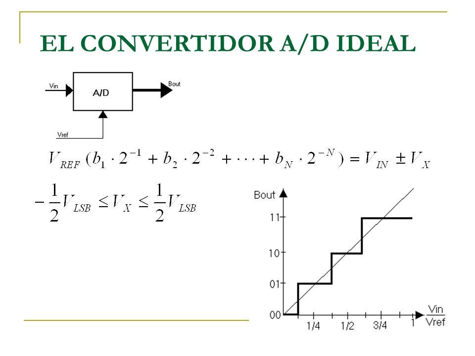 EL CONVERTIDOR A/D IDEAL
