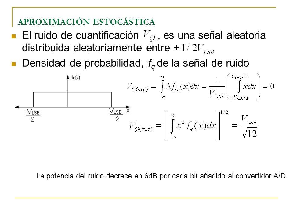 APROXIMACIÓN ESTOCÁSTICA El ruido de cuantificación, es una señal aleatoria distribuida aleatoriamente entre Densidad de probabilidad, f q de la señal